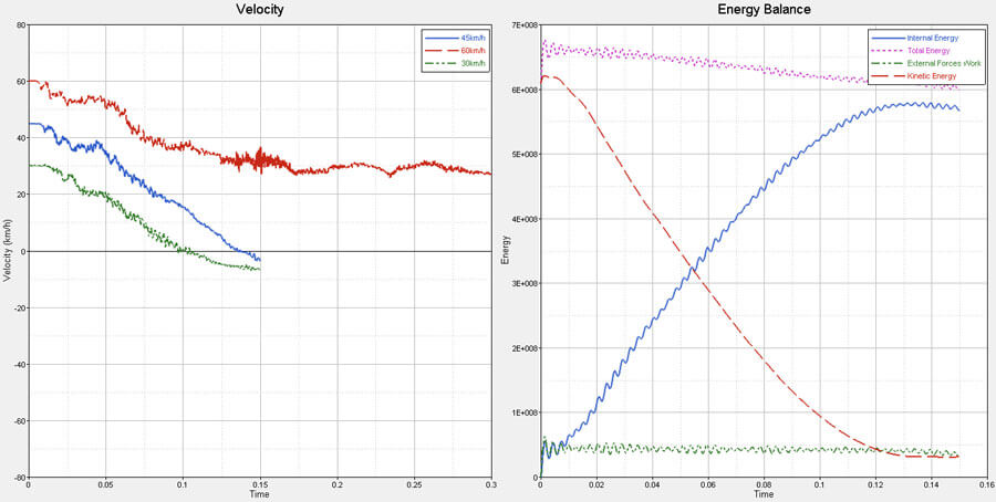 Velocity and Energy Outputs